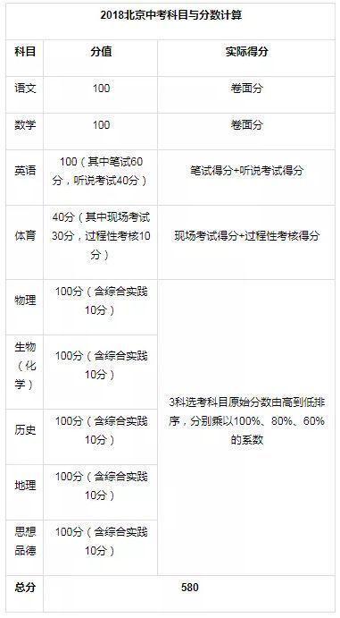 四,2019年北京中考总分计算方式