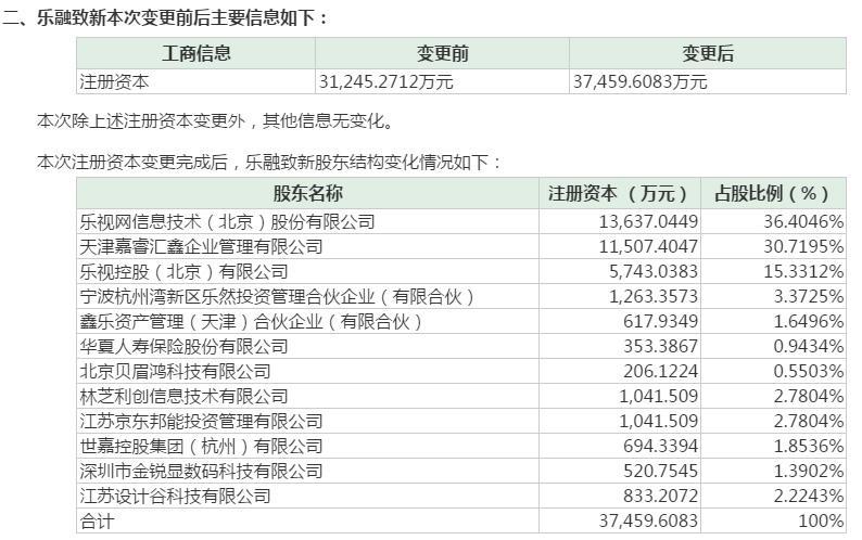 乐融致新完成工商变更:腾讯京东入股