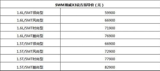SWM斯威X3重庆车展上市 售价5.99-8.29万元