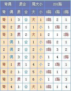 [菏泽子]双色球17132期预测(上期中3+1)