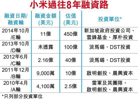 小米最快5月申请港股上市:估值650亿至700亿美元