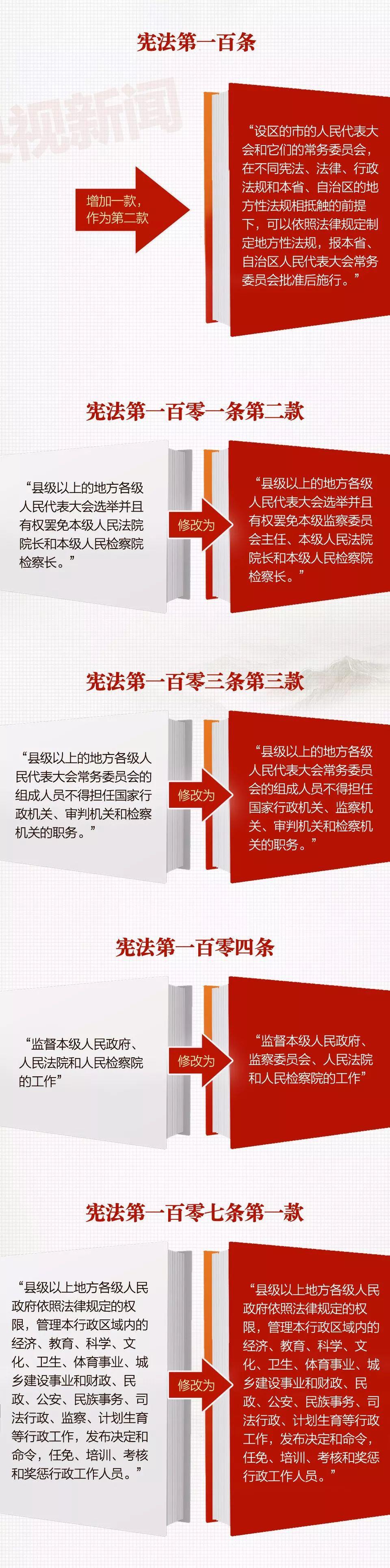 一張圖帶你看懂《中華人民共和國憲法修正案》