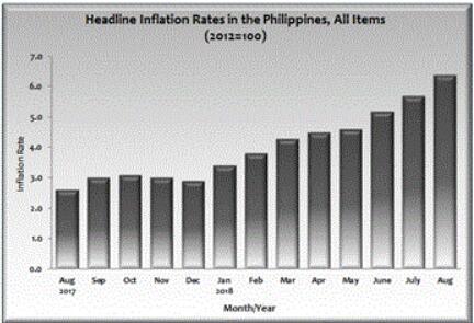 菲律宾通胀创九年新高 都怪美国总统特朗普?
