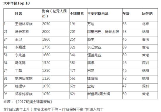 2017胡润全球富豪榜:北京蝉联十亿美金富豪之都