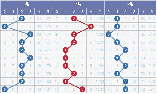 [水上黄昏]大乐透18118期012路预测:0路码回调