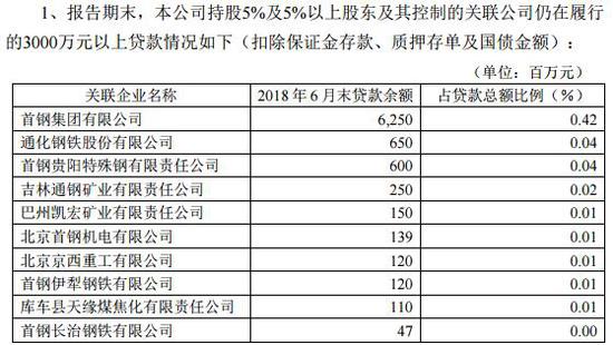 华夏银行大股东亏本定增玄机 首钢系关联贷款84亿