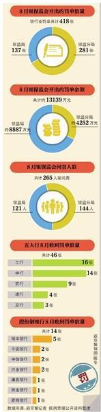 银保监会8月418张罚单五大行占11% 严查房地产类贷款