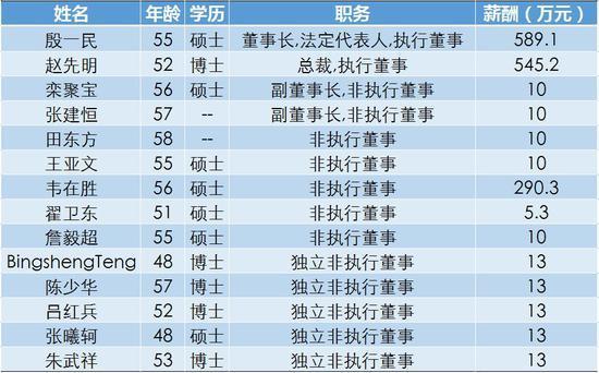 ▲中兴通讯董事会成员以及2017年薪酬  每日经济新闻/制图