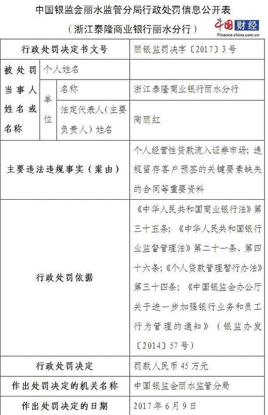 个人经营性贷款流入股市 浙江泰隆商业银行丽水分行被罚