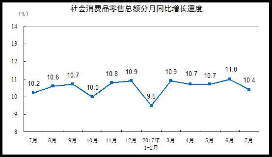7月社会消费品零售总额增长10.4% 增速环比回落