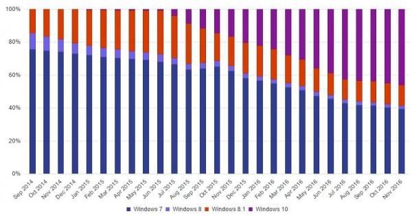 微软宣布Windows 10份额超越Windows 7的照片 - 2