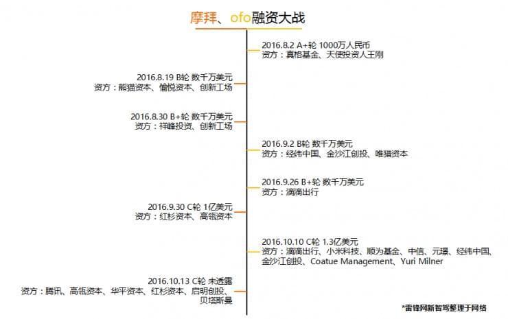 """共享单车疯狂扩张,""""元年""""之后的故事如何书写?"""