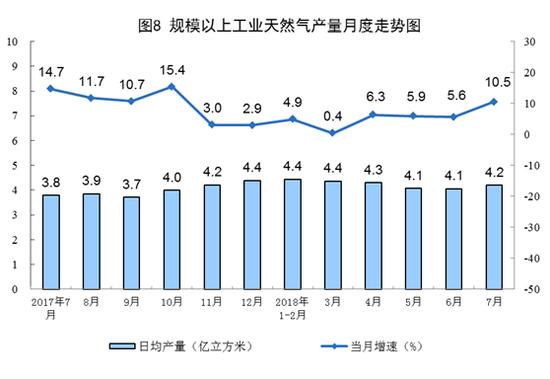2018年7月份能源供给形势总体平稳