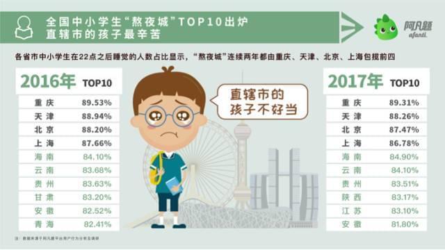 重庆中小学生成熬夜族全国之最 津京沪紧随其后