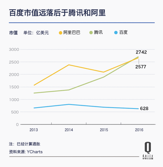 过去一年那三家控制中文互联网的公司都怎么样了