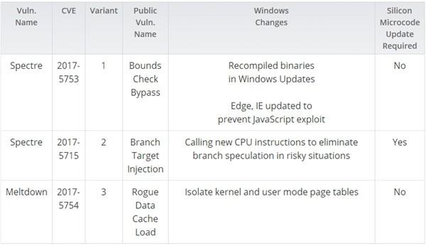 微软公布漏洞修复结论:4代酷睿受伤最深