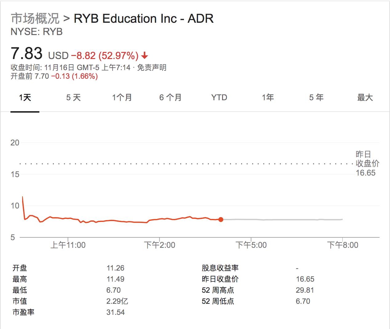 红黄蓝盘前一度反弹涨逾7% 昨日股价一夜腰斩