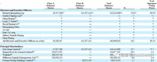 刘强东减持京东股权套现数亿美元 才说股价还太低