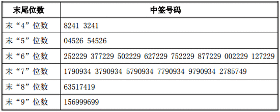 新股提示:晨丰科技等2股上市 中欣氟材等2股缴款