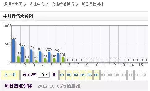 """9月30日晚上,北京出台""""新京八条"""",仅当天就网签了3252套。据北京晚报报道,一名经纪人表示,10月1日到3日的三天,不少经纪人基本没什么客户可带看,所以都选择了提早下班回家。10月6日,住房网上签约套数为209套。"""