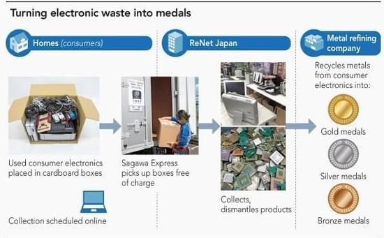 电子产品废物利用的极致 看看日本怎么做