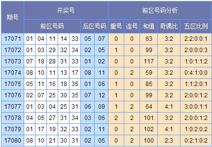 苏会文大乐透17081期预测(上期中2+1)