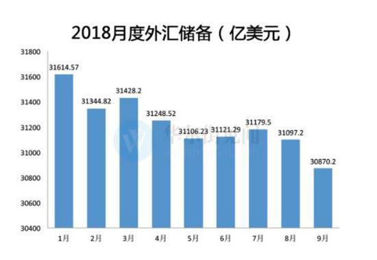 外汇占款消失1293亿?买外汇发人民币的条件正失去