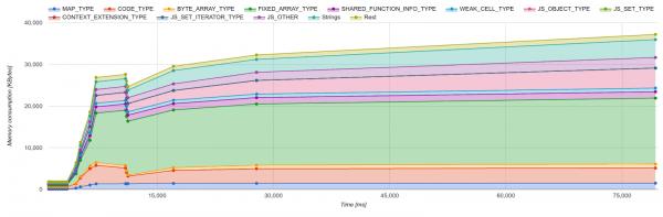 Chrome 55将大幅优化内存占用 堆内存平均下降50%的照片 - 2