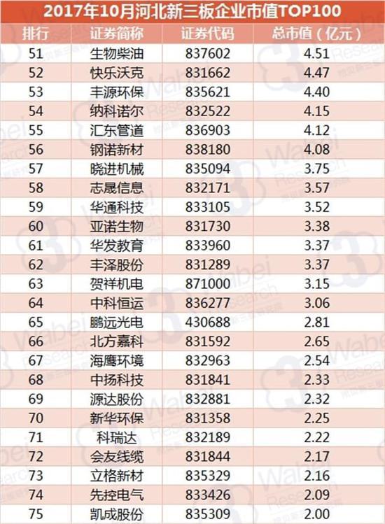 2017年10月河北新三板企业市值TOP100(挖贝新三板研究院制图)3