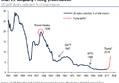 美国把自己坑了?贸易逆差反增 投行下调经济预期