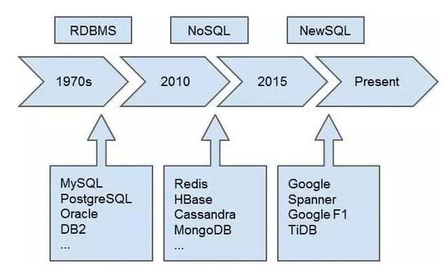 分布式数据库火了 开源填补数据库空白