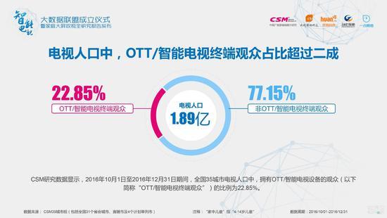 电视人口中,OTT/智能电视终端观众占比为22.85%