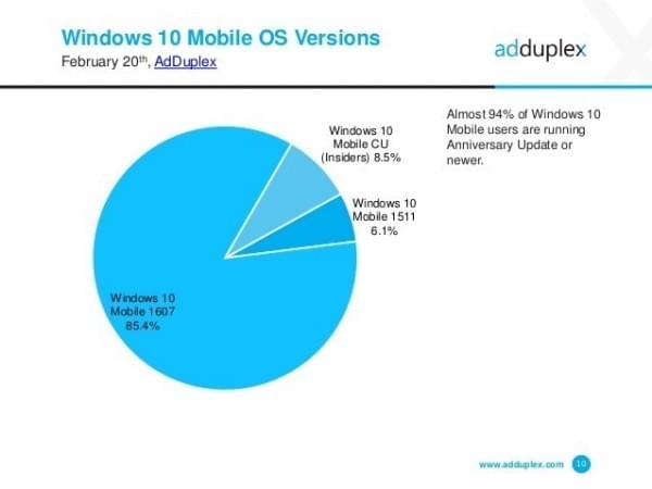AdDuplex:WXGA是最流行的Windows 10屏幕分辨率的照片 - 8