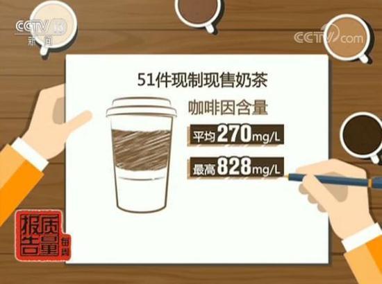 喜茶等奶茶店存健康风险 有的喝一杯等于吃13块糖