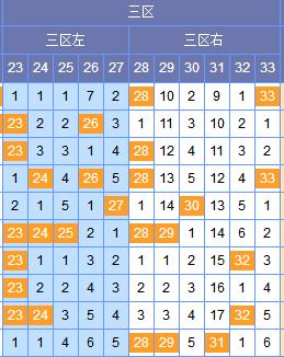 [谢尚全]双色球18043期区间分析:二区参考1 2路