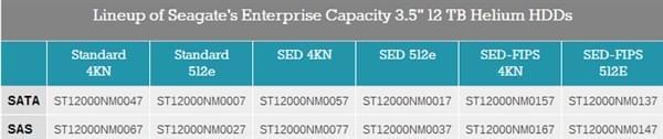 希捷正式发布12TB硬盘:二代充氦 单碟1.5TB的照片 - 3