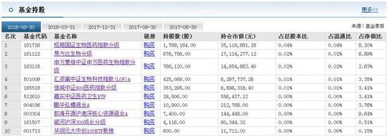 上海莱士上半年预亏超6亿元 有基金给出4个跌停