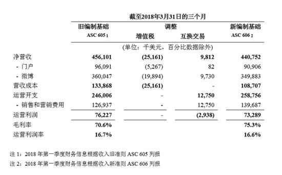 新浪发布2018年Q1未经审计财报 净营收4.408亿美元【图