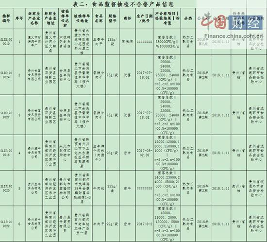 贵州食药监局:6批次食品抽检不合格 涉贵州长富食品等