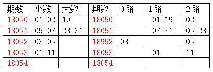 [龙天]双色球18055期分析:质数胆码19 23 31