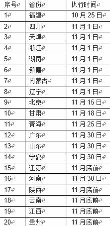 """17种抗癌药纳入医保20个地区""""落地时间表""""公布"""