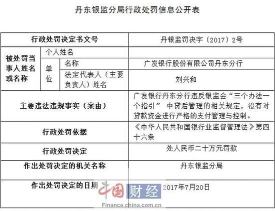 未严控贷款资金 广发银行丹东分行被罚20万元