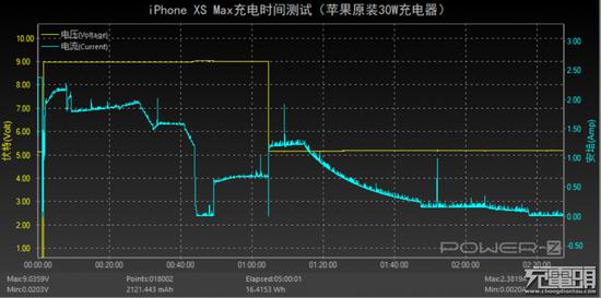 半小时充电50%的iPhone XS Max为何充满要两小时