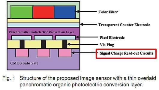 富士正在研发全球最快有机传感器