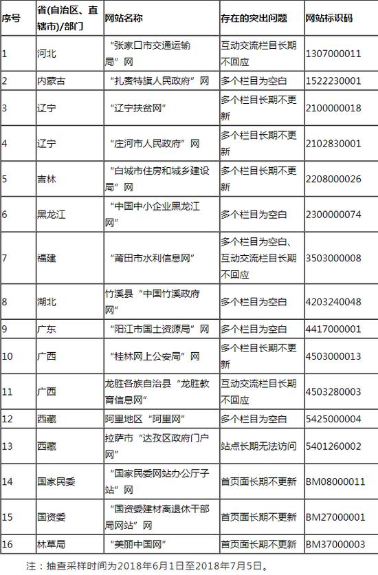 第二季度国办抽查441个政府网站 300人被问责