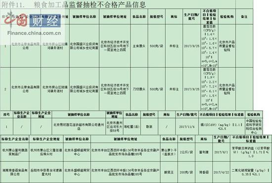 北京食药监局:5批次食品抽检不合格 涉易初莲花连锁超市等
