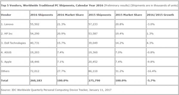 全球PC出货量连续第五年下滑 小公司销量下滑更惨烈的照片 - 5