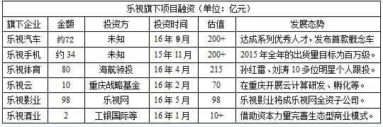"""乐视业务""""急刹车""""贾跃亭能否扭转资金链紧缺危机的照片 - 2"""
