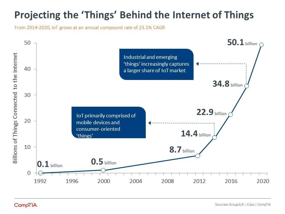 数据解析物联网:2020年联网设备数量将达501亿