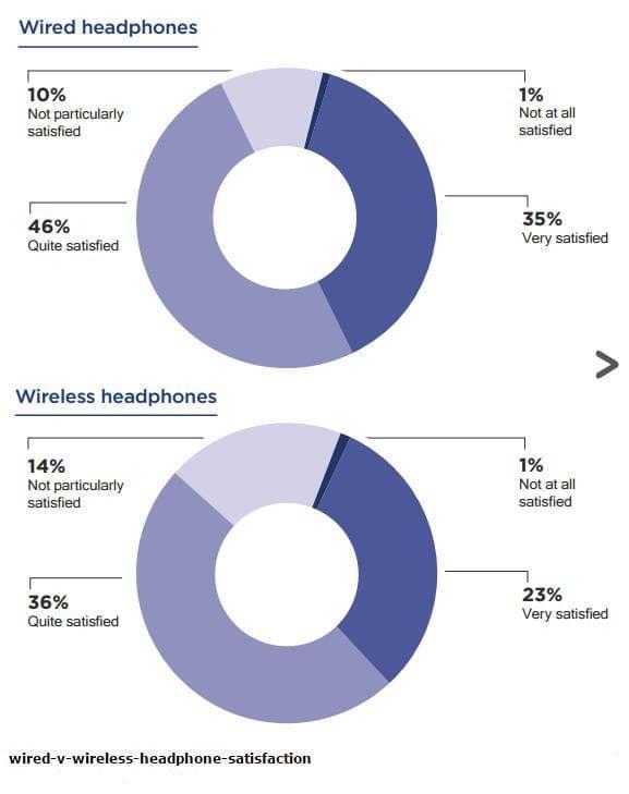 比起价格 90%耳机买家还是优先考虑音质的照片 - 2
